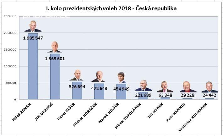 Celková účast občanů na území ČR byla: …