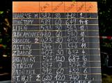 Za jak dlouho je možné vypít 13 piv v  jednom Vrančickém tupláku? (37)
