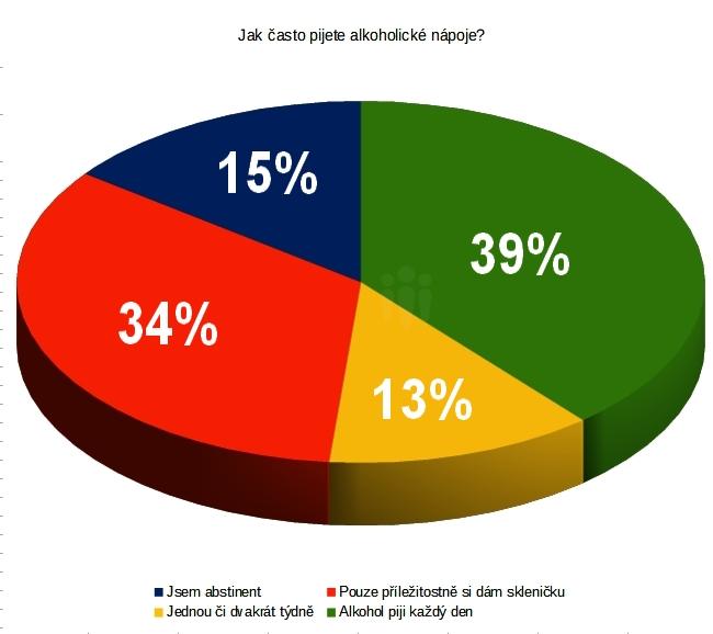 Zúčastnili jste se naší ankety o pití …