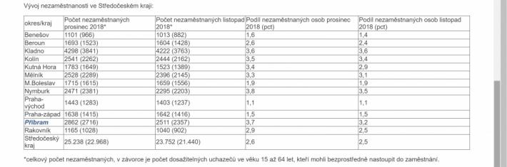 Nezaměstnanost ve středních Čechách v prosinci …