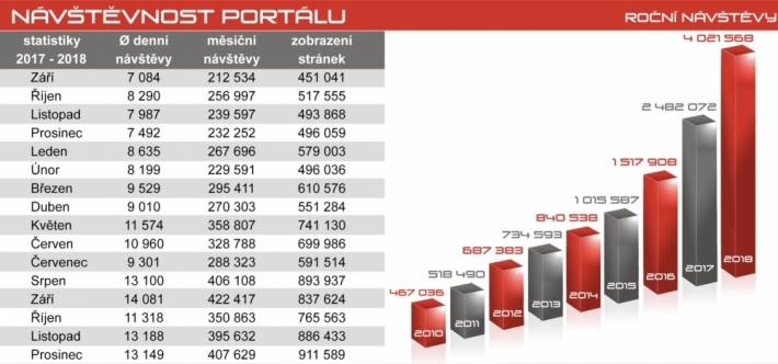 Portál pribram.cz zaznamenává další historický …