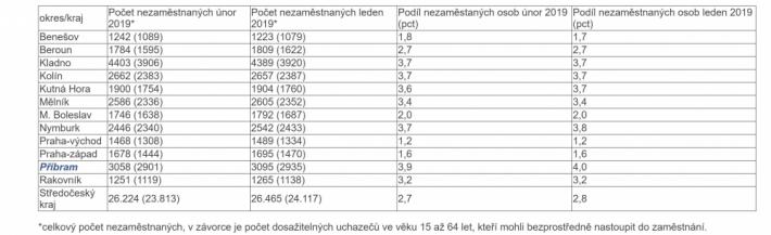 Nezaměstnanost ve středních Čechách v únoru …