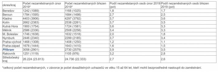 Nezaměstnanost ve středních Čechách v březnu …