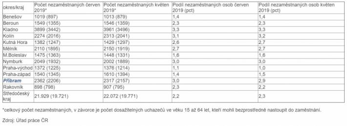 Nezaměstnanost ve středních Čechách v červnu …