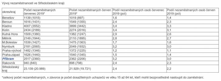 Nezaměstnanost ve středních Čechách v červenci …
