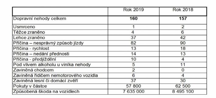 Statistika dopravních nehod Krajské …
