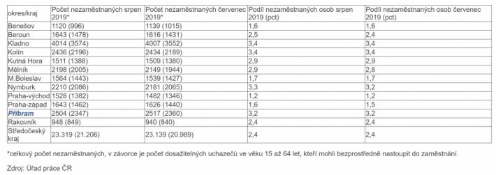Vývoj nezaměstnanosti ve Středočeském kraji: