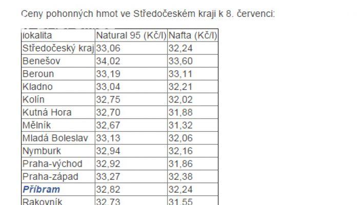 Ceny pohonných hmot ve středních Čechách v …