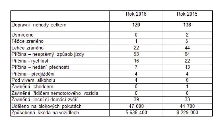 Ačkoliv je počet nehod za rok 2016 vyšší než v …