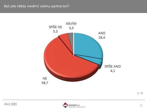 Téměř třetina Čechů (32,5%) přiznává, že byla …