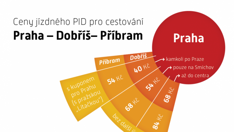 Příbramsko v systému Pražské integrované dopravy