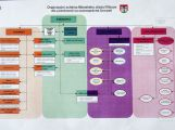 Známe nové organizační schéma příbramské radnice